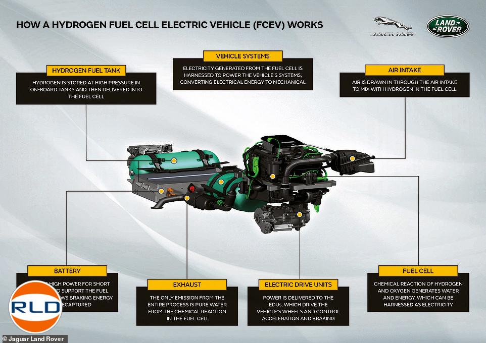 Land Rover Defender Hydrogène