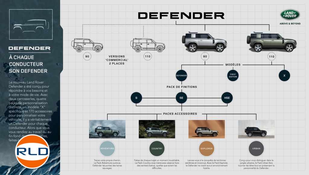 Nouveau Defender Land Rover guide d'achat